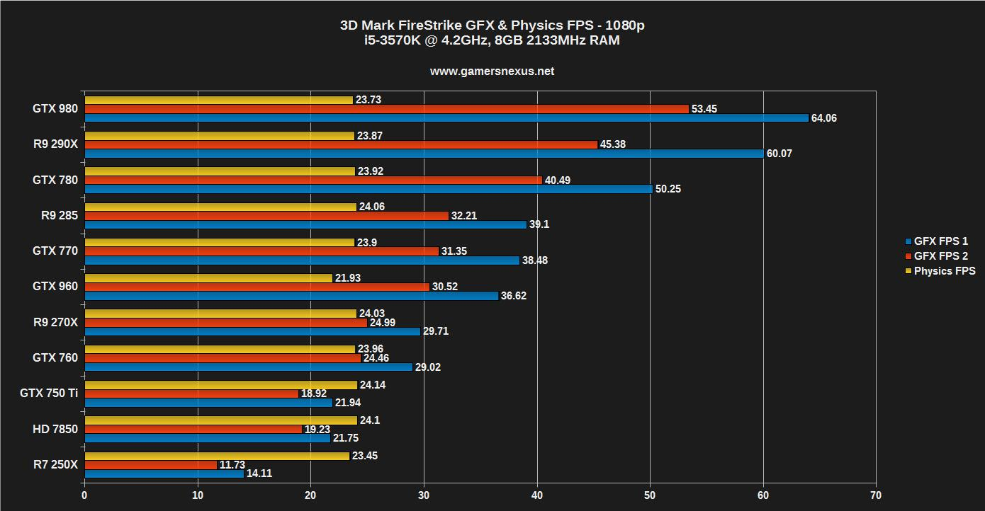 Nvidia geforce gtx 960 gpu benchmark vs 760 970 r9 285 a 200