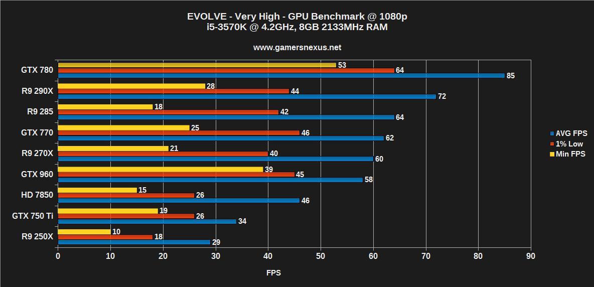 gtx 760 vs 1060 3gb