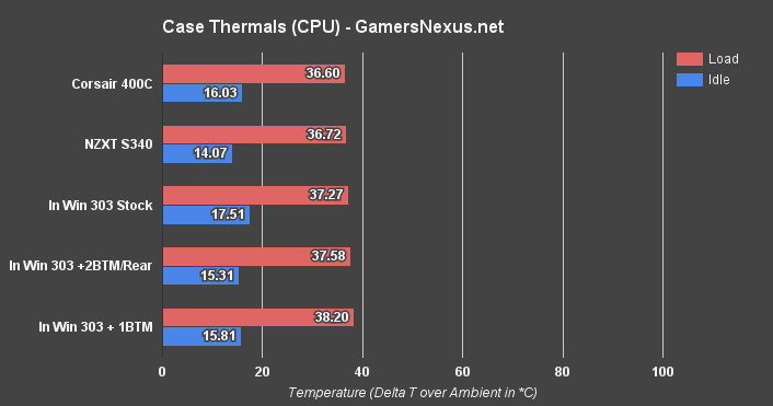 in-win-303-temps-cpu