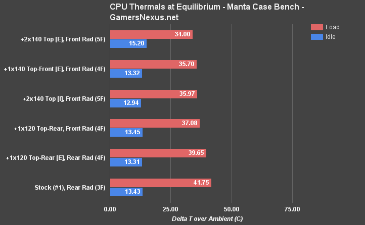 manta-temp-eq-cpu-configs