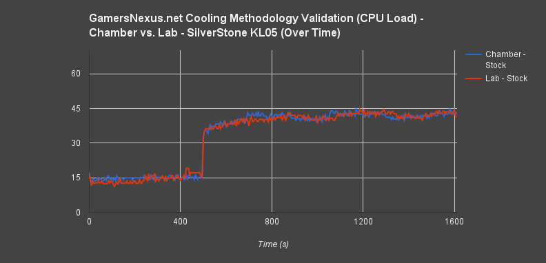cpu-over-time-load-chamber-test