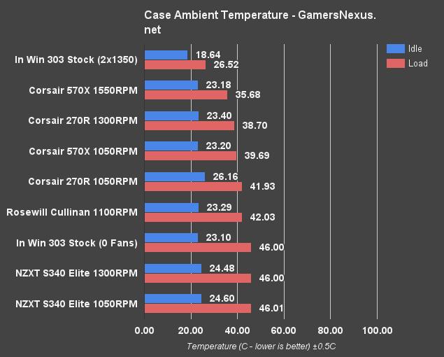 NZXT S340 Elite Review - Cable Management, Temperatures ...