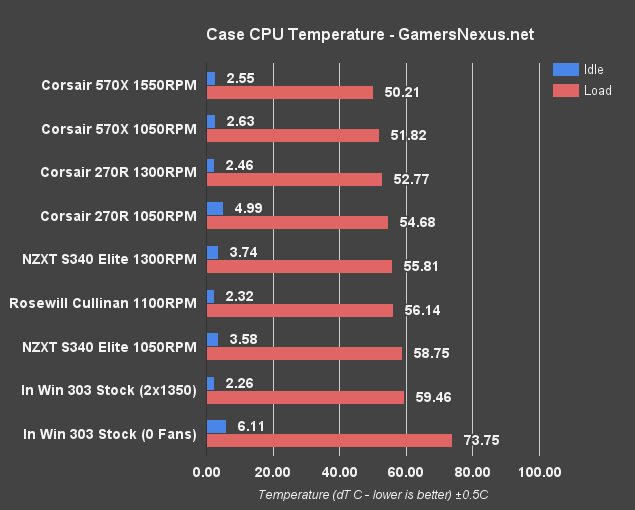 nzxt-s340-elite-cpu-temps