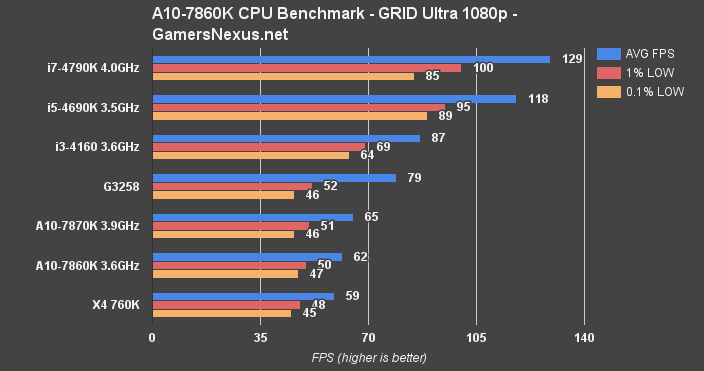 amd-cpu-grid-bench