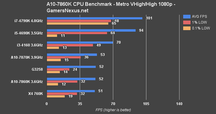amd-cpu-mll-bench