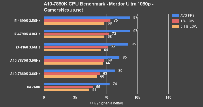 apu-cpu-mordor-bench