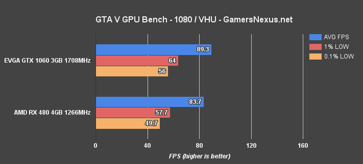 NVIDIA GTX 1060 3GB vs  AMD RX 480 4GB Benchmark