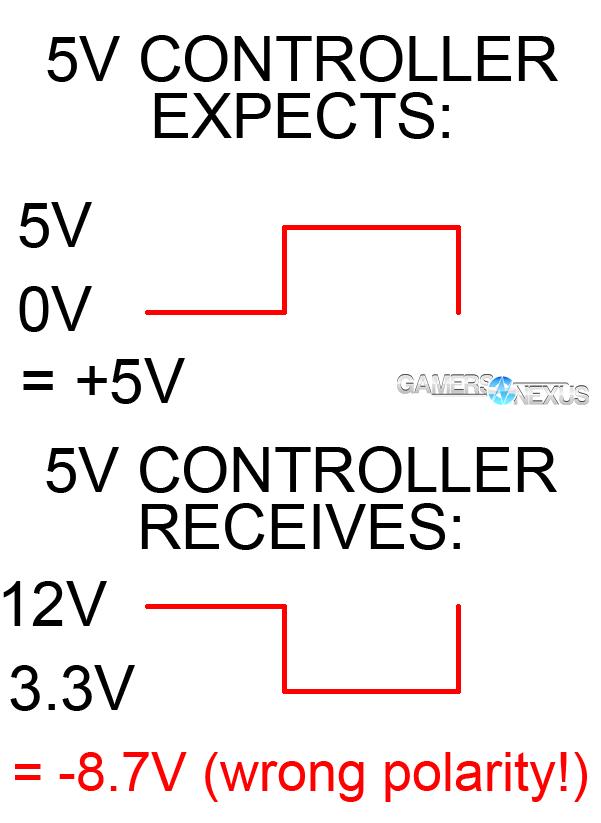 PSA: Mixing Modular PSU Cables Can Kill Components   GamersNexus