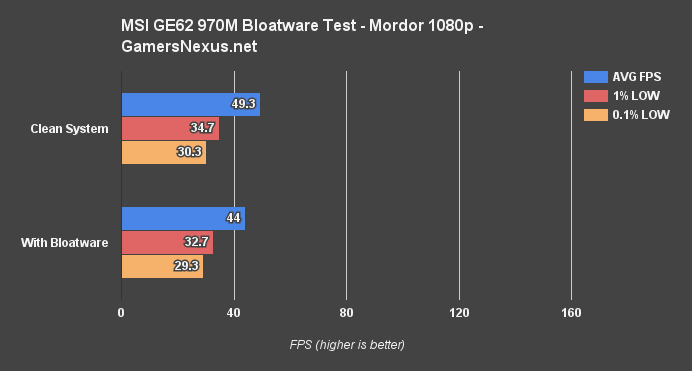 msi-970m-bloat-bench-mordor