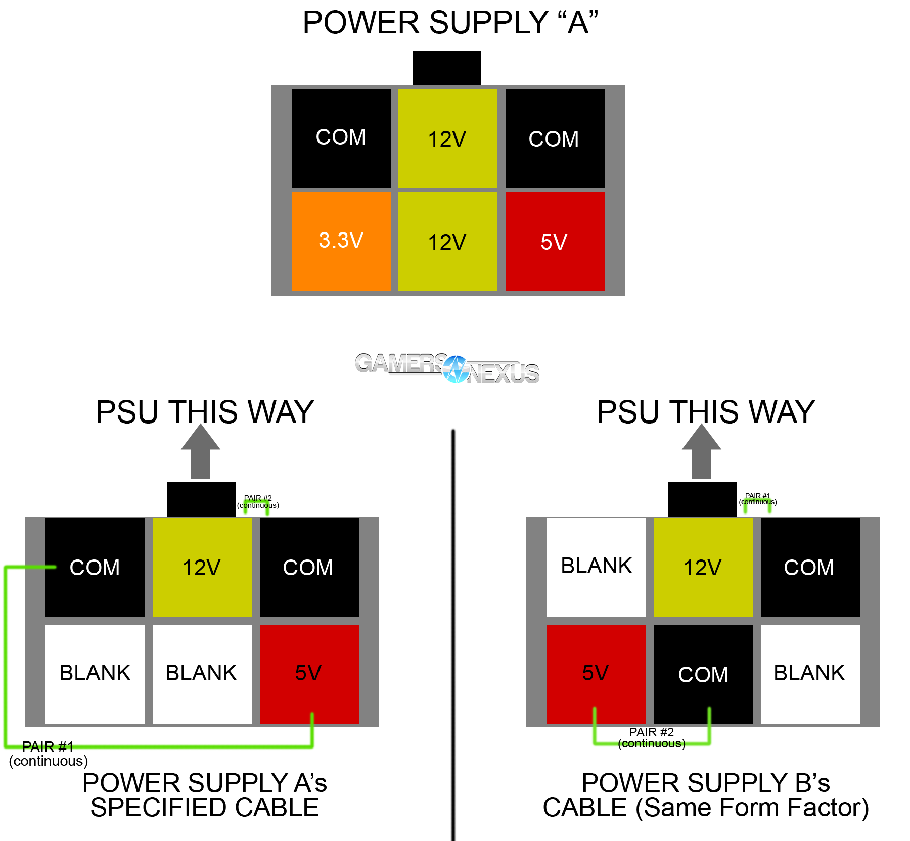 power supply pinout sample_1 psa mixing modular psu cables can kill components gamersnexus