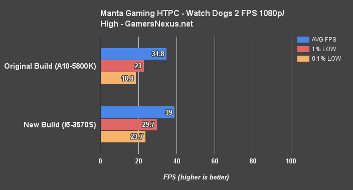 manta-watch-dogs-fps