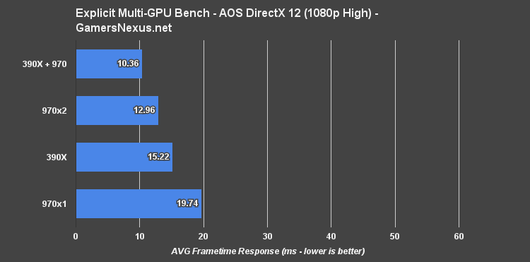 explicit-multi-gpu-1080h-ashes-frametimes
