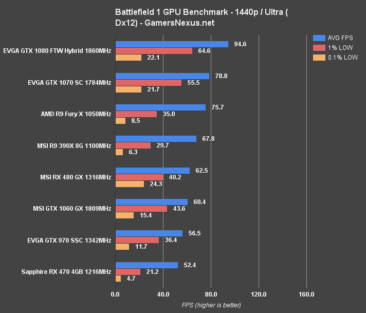 Battlefield 1 GPU Benchmark – Dx11 & Dx12 Tested on 11 Video Cards