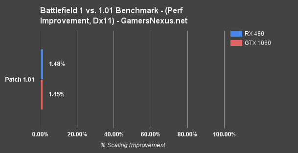 bf1-patch-perf-improvement