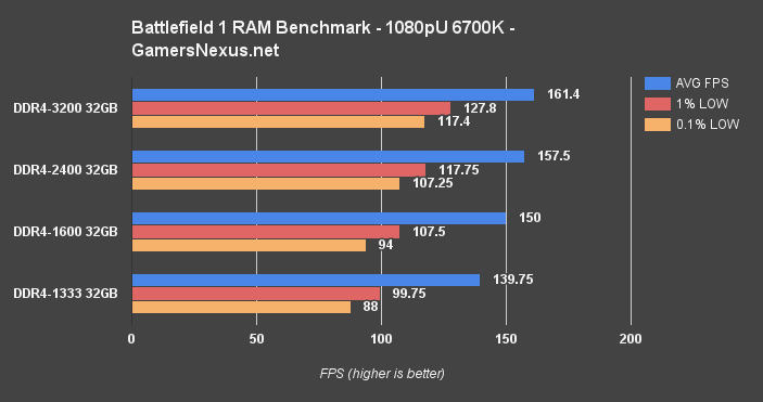 bf1-ram-bench-6700k.png