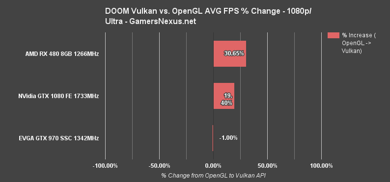vulkan-doom-1080p-percent