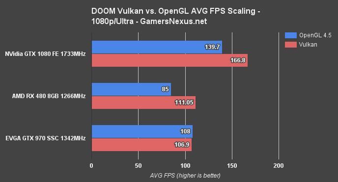DOOM Vulkan vs  OpenGL Benchmark – RX 480 Posts 30% Increase