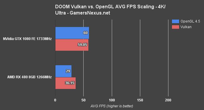 DOOM Vulkan vs  OpenGL Benchmark – RX 480 Posts 30% Increase, GTX