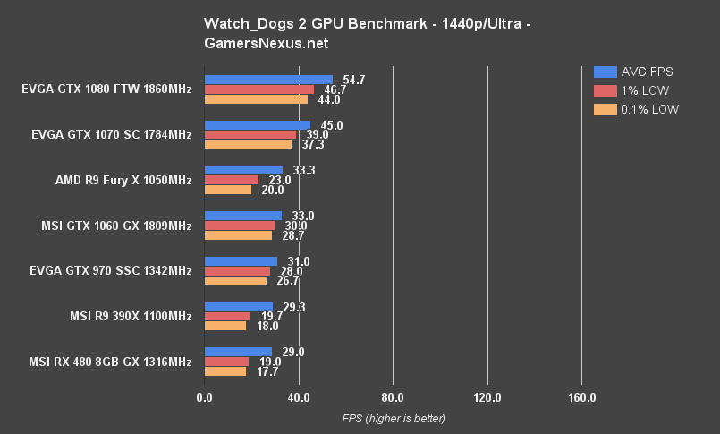 Watch Dogs 2 GPU Benchmark - 11 Graphics Cards Tested