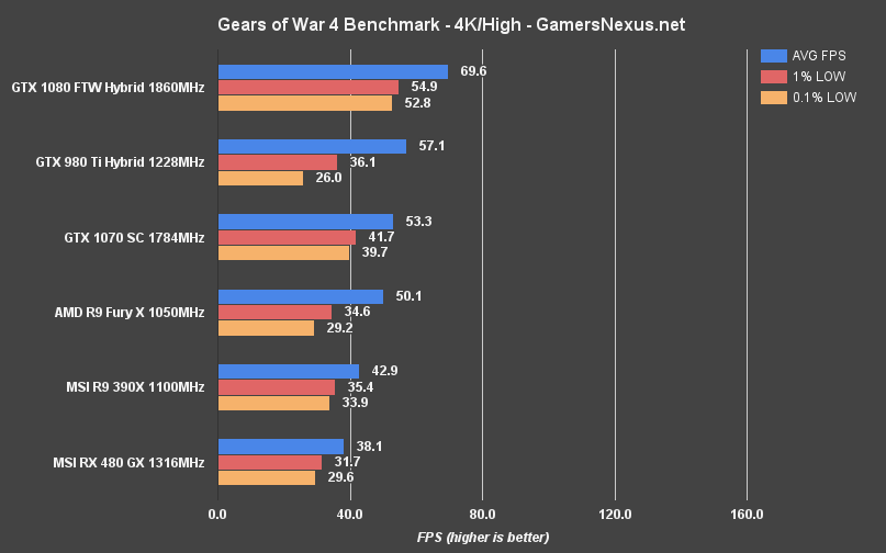 gow4-pc-bench-4khigh