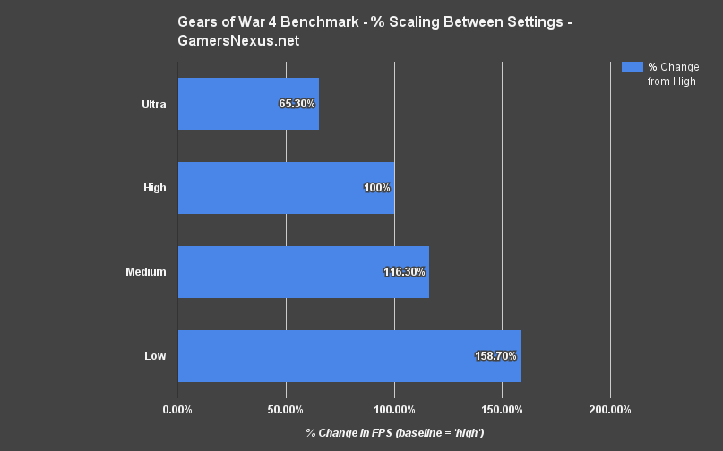 gow4-pc-benchmark-scaling
