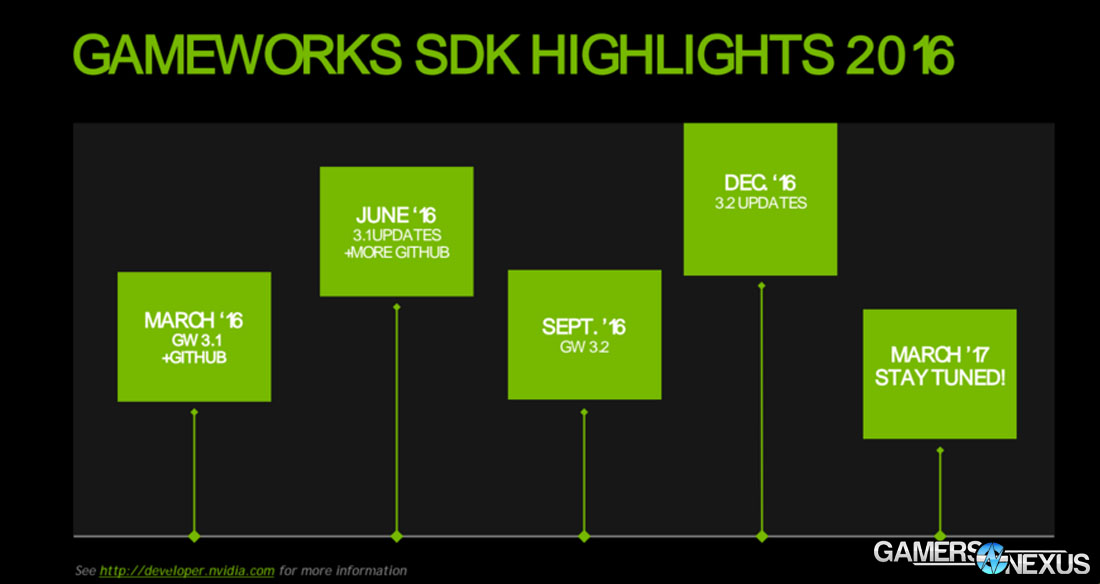gameworks-gdc-roadmap