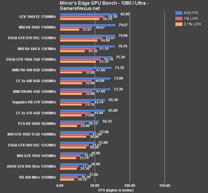MSI GTX 1050 Ti & 1050 Review – Benchmarks vs  RX 460, 470