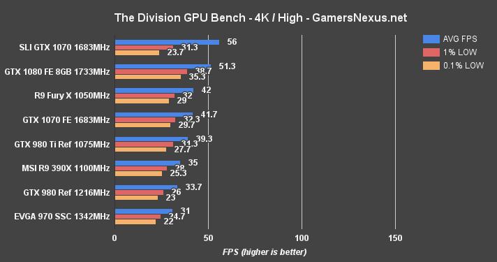 GTX 1070 SLI Benchmark vs  GTX 1080, GTX 1070 - Determining Best