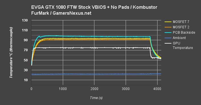 Final EVGA VRM Torture Test: VRM Thermals Not the Killer of