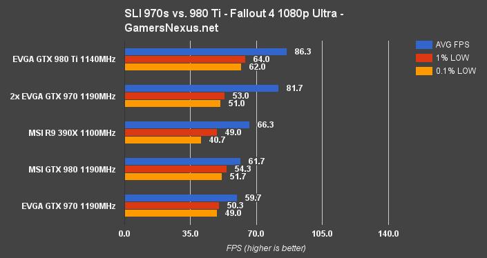 GTX 970 SLI vs  Single 980 Ti – Is SLI Worth It? | GamersNexus