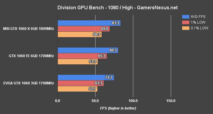 gtx-1060-3gb-division-1080p
