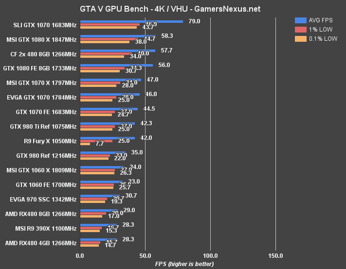 NVIDIA GTX 1060 Review & Benchmark vs  RX 480 (Ft  MSI