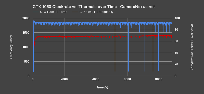 NVIDIA GTX 1060 Review & Benchmark vs  RX 480 (Ft  MSI