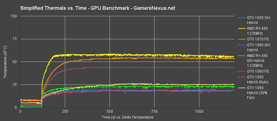 DIY GTX 1060 'Hybrid' Results: 2151MHz Overclock Now