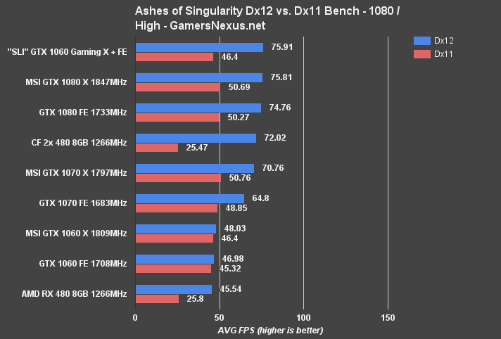 SLI GTX 1060 Benchmark vs. RX 480, RX 480 CrossFire (Ashes of the  Singularity)