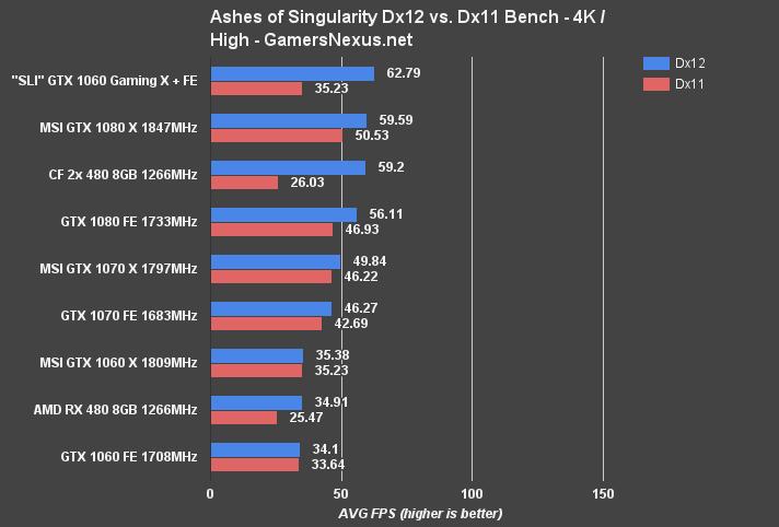 """GTX 1060 """"SLI"""" Benchmark – Outperforms GTX 1080 with"""