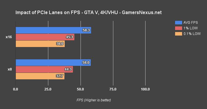 PCIe 3 0 x8 vs  x16: Does It Impact GPU Performance