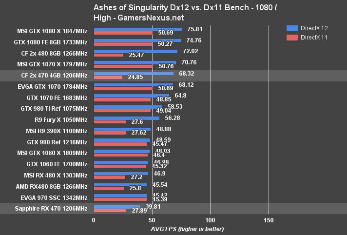 RX 470 CrossFire Benchmark vs  Single, CF RX 480s, & GTX