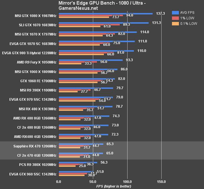 RX 470 CrossFire Benchmark vs  Single, CF RX 480s, & GTX