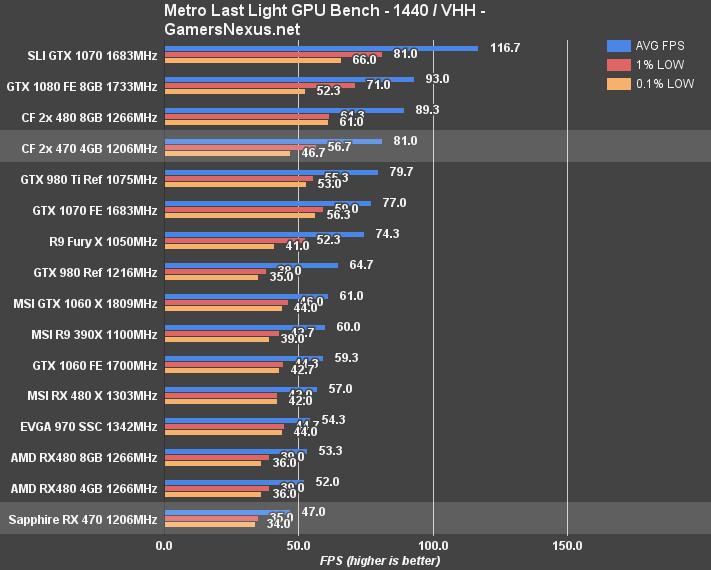 RX 470 CrossFire Benchmark vs  Single, CF RX 480s, & GTX 1070