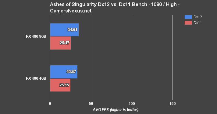 AMD RX 480 4GB vs  8GB Benchmark – Is 8GB VRAM Worth It