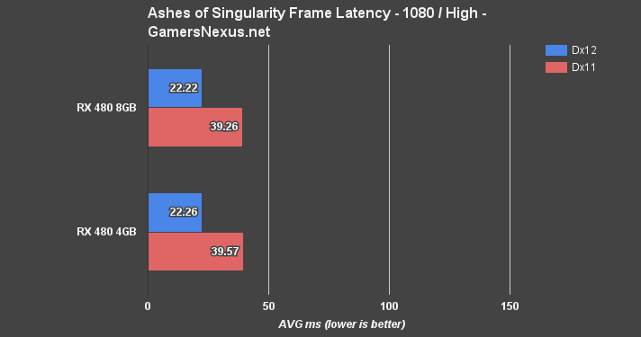 rx480-4v8gb-ashes-latency 2