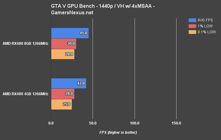 rx480-4v8gb-gta-v-1440p