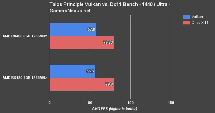 AMD RX 480 4GB vs. 8GB Benchmark \u2013 Is 8GB VRAM Worth It