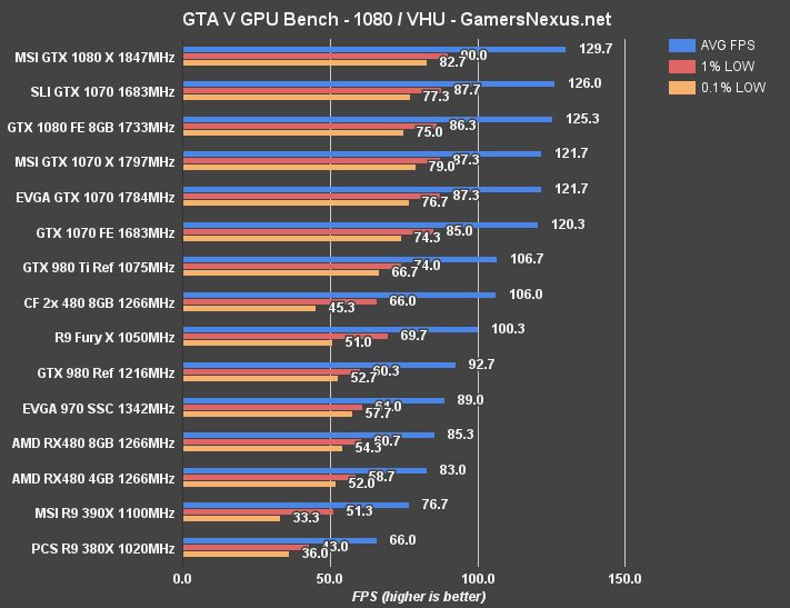 CrossFire RX 480 Benchmark vs  GTX 1070, GTX 1080 – Power
