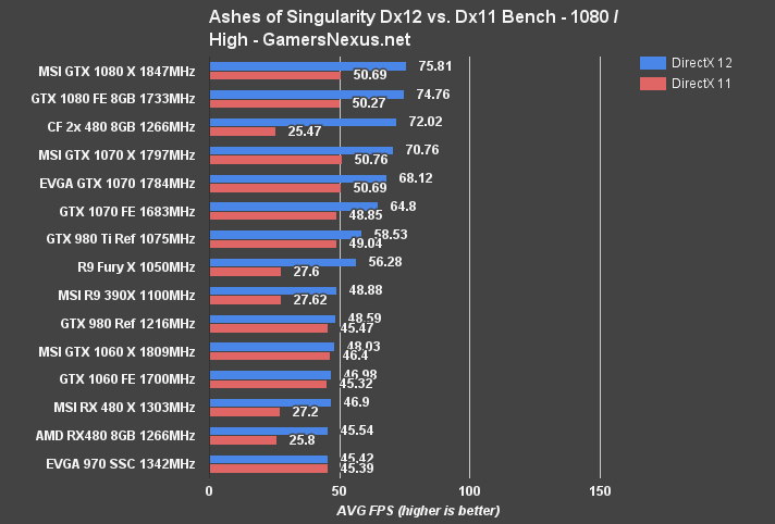 MSI RX 480 Gaming X Review & Benchmark