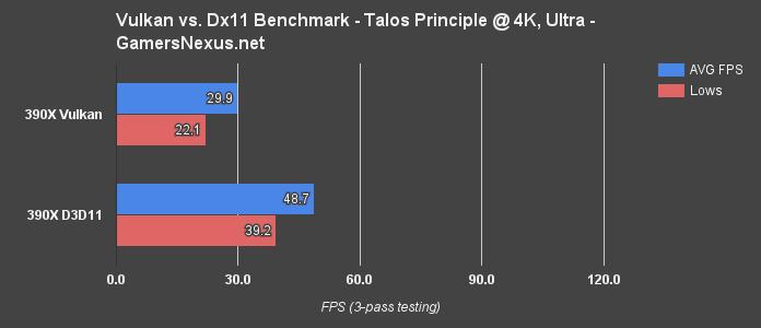 Initial Vulkan Benchmark vs  DirectX 11 - AMD & NVidia in Talos