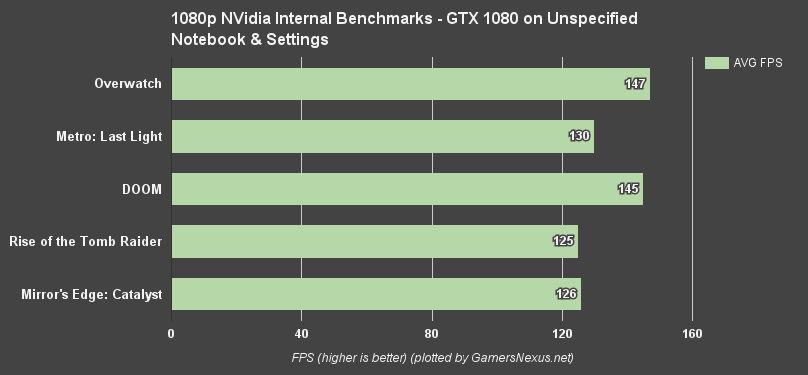 NVIDIA Laptop 1080, 1070, & 1060 Benchmarks & Overclocking