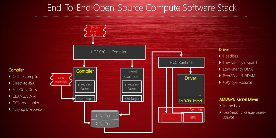 amd-gpu-open-summit1