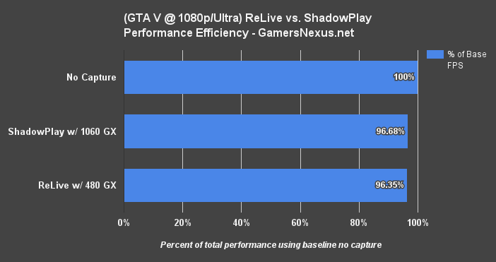 AMD ReLive vs  NVIDIA ShadowPlay Size & Quick FPS Benchmarks